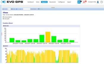 Monitorizare Viteza - Alerte Localizare & Urmarire GPS | evogps.ro