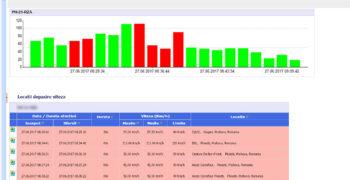 Depășire viteză legală - Monitorizare Flotă Auto | evogps.ro