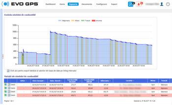 Nivel combustibil - Monitorizare Consum Combustibil | evogps.ro